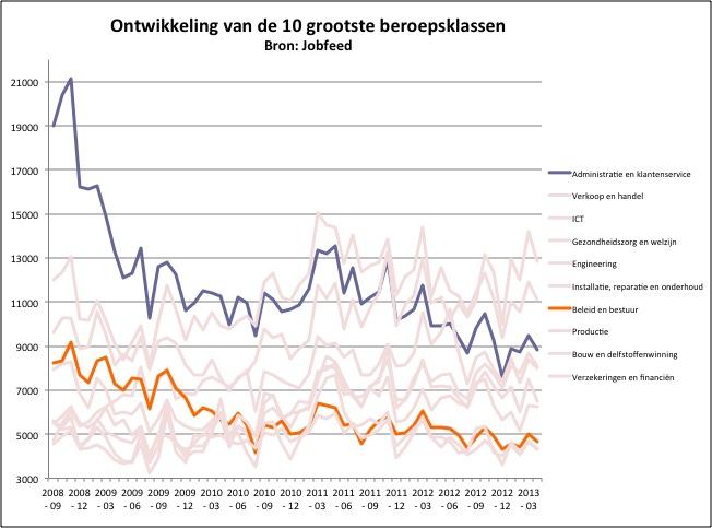 Ontwikkeling van het aantal unieke vacatures tussen september 2008 en april 2013 in de beroepsklassen Administratie & Klantenservice en Beleid & Bestuur. Bron: Jobfeed