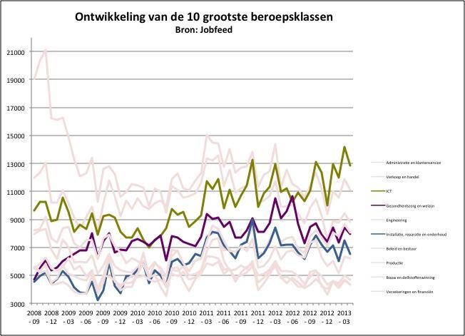 Ontwikkeling van het aantal unieke vacatures tussen september 2008 en april 2013 in de beroepsklassen Gezondheidszorg & Welzijn, Installatie, Reparatie & Onderhoud en ICT. Bron: Jobfeed