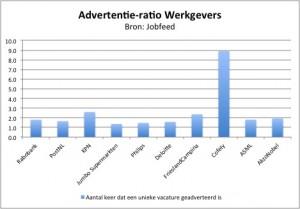 Advertentie-ratio (aantal keer dat een vacature is geadverteerd) van de tien grootste werkgevers over de periode maart '13 – mei. Bron: Jobfeed