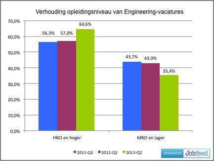Aandeel gevraagd opleidingsniveau van engineering- vacatures over de jaren 2011, 2012 en 2013. Bron: Jobfeed