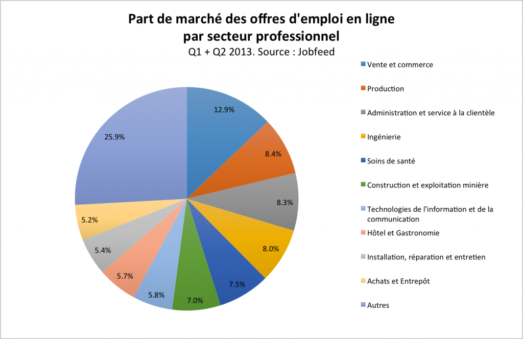 Market share online jobs of the ten largest profession classes in France. Source: Jobfeed France.