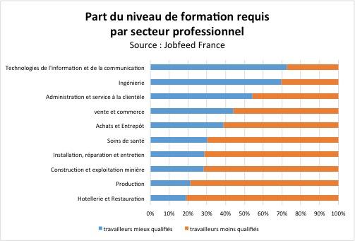 Part d'offres d'emploi publiées au 1er semestre 2013 visant des profils moins qualifiés (jusqu'au bac inclus) et plus qualifiés (à partir de niveau bac + 2) par secteur professionnel. Source : Jobfeed France.