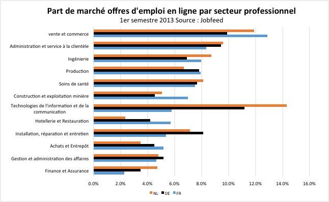 La part du marché des postes vacants des dix plus grandes classes de profession aux Pays-Bas, en Allemagne et en France. Source : Jobfeed