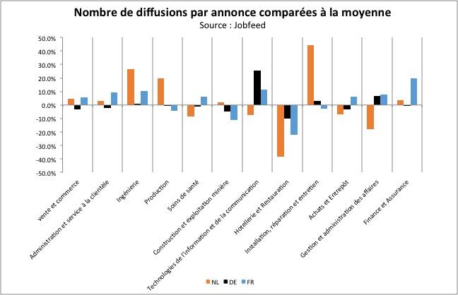 Divergence du nombre moyen de placements par emploi vacant par classe professionnelle par pays. Source : Jobfeed
