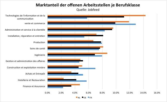 Marktanteil der Online-Stellenanzeigen der zehn größten Berufskategorien in den Niederlanden, Deutschland und Frankreich. Quelle: Jobfeed