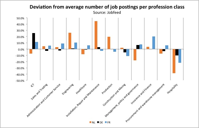 Deviation from average number of placements per job by occupational group per country. Source: Jobfeed