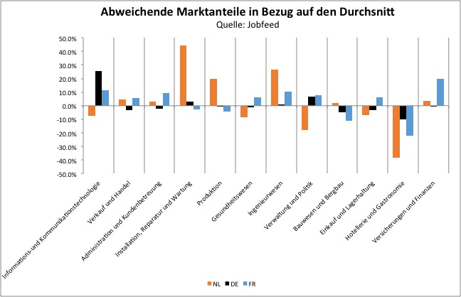 Abweichung der durchschnittlichen Anzahl von Platzierungen pro Stellenanzeige, Berufskategorie und Land. Quelle: Jobfeed