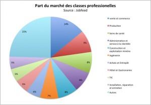 Répartition selon les 10 plus grandes familles professionnelles des offres d'emploi publiées en ligne au cours du 3ème trimestre 2013 à l'exclusion de stages et contrats d'alternance. Source : Jobfeed
