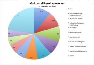 Der Marktanteil der zehn größten Berufsgruppen innerhalb Stellenausschreibungen in Q3 2013, außer Praktika, Studentenjobs, Franchise-und Freiwilligenarbeit. Quelle: Jobfeed