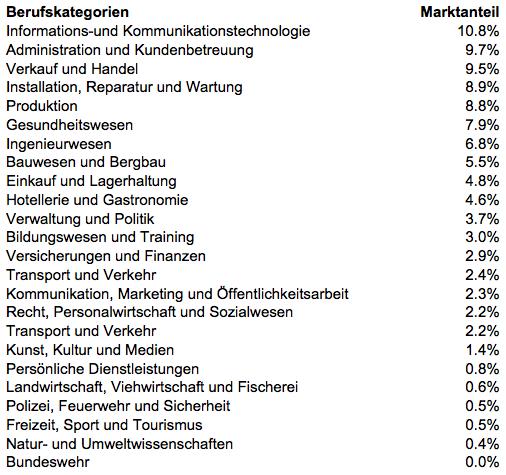 Marktanteile der zehn größten Berufsgruppen, veröffentlicht in Q3 2013, ausgenommen Franchise, Nebenjobs, Praktika / Schulpraktika und ehrenamtliche Tätigkeiten. Quelle: Jobfeed