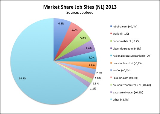 Market share of the largest job sites in the Netherlands in 2013, based on the number of posted job ads in 2013, excluding internships, student jobs, franchises and volunteering work and excluding internal duplicates (change of market share compared to 2012). Source: Jobfeed.