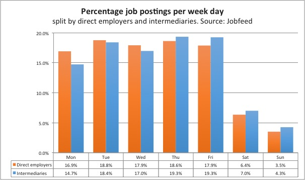 Percentage job postings per week day, measured by the spider date of all job postings between 1 July 2013 and 15 December 2013, split between postings by direct employers and intermediaries. Source: Jobfeed
