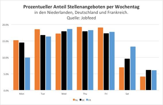 Prozentanteil von neuinserierten Stellenangeboten per Wochentag in den Niederlanden, Deutschland und Frankreich. Quelle: Jobfeed