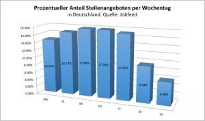 """Prozentanteil an neuinserierten Stellenangebote pro Wochentag in Deutschland, gemessen mit dem """"Spiderdatum"""" der Publizierung zwischen dem 1-7-2013 und dem 15-12-2013. Quelle: Jobfeed"""