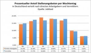 """Prozentueller Anteil an neuinserierten Stellenangeboten pro Wochentag in Deutschland, gemessen mit dem """"Spiderdatum"""" von neuen Inseraten zwischen dem 1-7-2013 und dem 15-12-2013. Quelle: Jobfeed"""