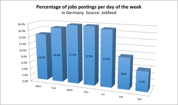 Percentage job postings per week day in Germany, measured by the spider date of the job postings between 1 July and 15 December 2013. Source: Jobfeed