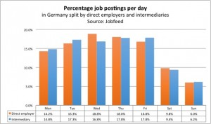 Percentage job postings per week day in Germany, measured by spider date of all job postings between 1 July and 15 December 2013, split by postings by direct employers and intermediaries. Source: Jobfeed