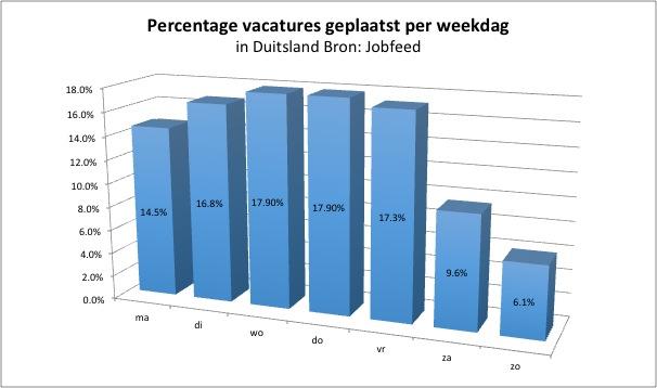 Percentage plaatsingen van vacatures per weekdag in Duitsland, gemeten over de spiderdatum van vacatureplaatsingen tussen 1-7-2013 en 15-12-2013. Bron: Jobfeed