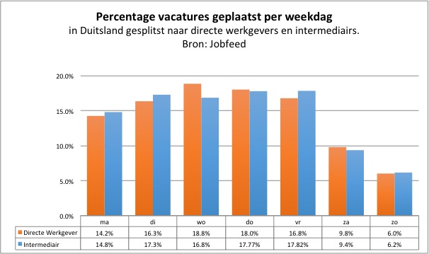 Percentage plaatsingen van vacatures per weekdag in Duitsland, gemeten over de spiderdatum van alle vacatureplaatsingen tussen 1-7-2013 en 15-12-2013, uitgesplitst naar plaatsingen van directe werkgevers en intermediairs. Bron: Jobfeed