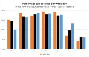 Percentage postings of jobs per week day in the Netherlands, Germany and France. Source: Jobfeed