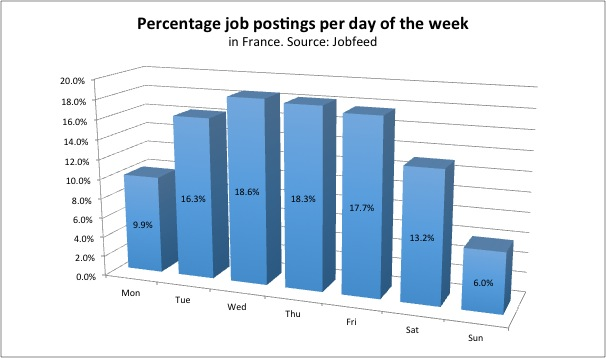 Percentage job postings per day in France, measured by the crawling date of job postings between 1 July and 15 December 2013