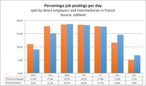 Percentage job postings per week day in France, measured by spider date of all job postings between 1 July and 15 December 2013, split by postings by direct employers and intermediaries. Source: Jobfeed