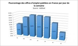 Pourcentage des publications d'offres d'emploi par jour de la semaine en France, en fonction des dates « spider » se trouvant entre le 01/07/2013 et le 15/12/2013. Source : Jobfeed