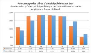 Pourcentage des publications d'offres d'emploi par jour de la semaine en France entre le 01/07/2013 et le 15/12/2013 répartie entre les offres d'emploi directement publiées par les employeurs et celles placées par des intermédiaires. Source : Jobfeed