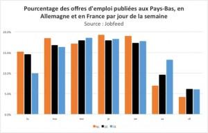 Pourcentage des publications d'offres d'emploi par jour de la semaine aux Pays-Bas, en Allemagne et en France. Source : Jobfeed