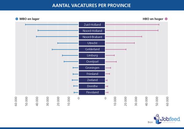 Vacatures per provincie, uitgesplitst naar hoger en lager opgeleiden. Bron: Jobfeed