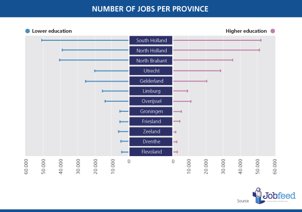 Number of jobs per province, broken down by education level. Source: Jobfeed