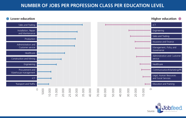 Profession classes with most jobs per education level. Source: Jobfeed