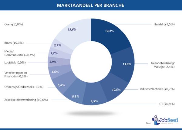 Marktaandeel vacatures per branche. Bron: Jobfeed