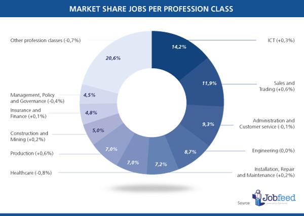 Market share of jobs of the largest profession classes in the Netherlands in the second half year of 2013 (percentage change compared to the first half of 2013). Source: Jobfeed