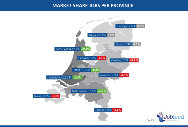 Market share of jobs per province in the Netherlands in the second half of 2013, with percentage point change compared to the first half of 2013