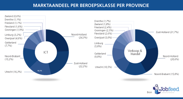 Marktaandeel vacatures in beroepsklassen ICT en Verkoop en Handel per provincie. Bron: Jobfeed
