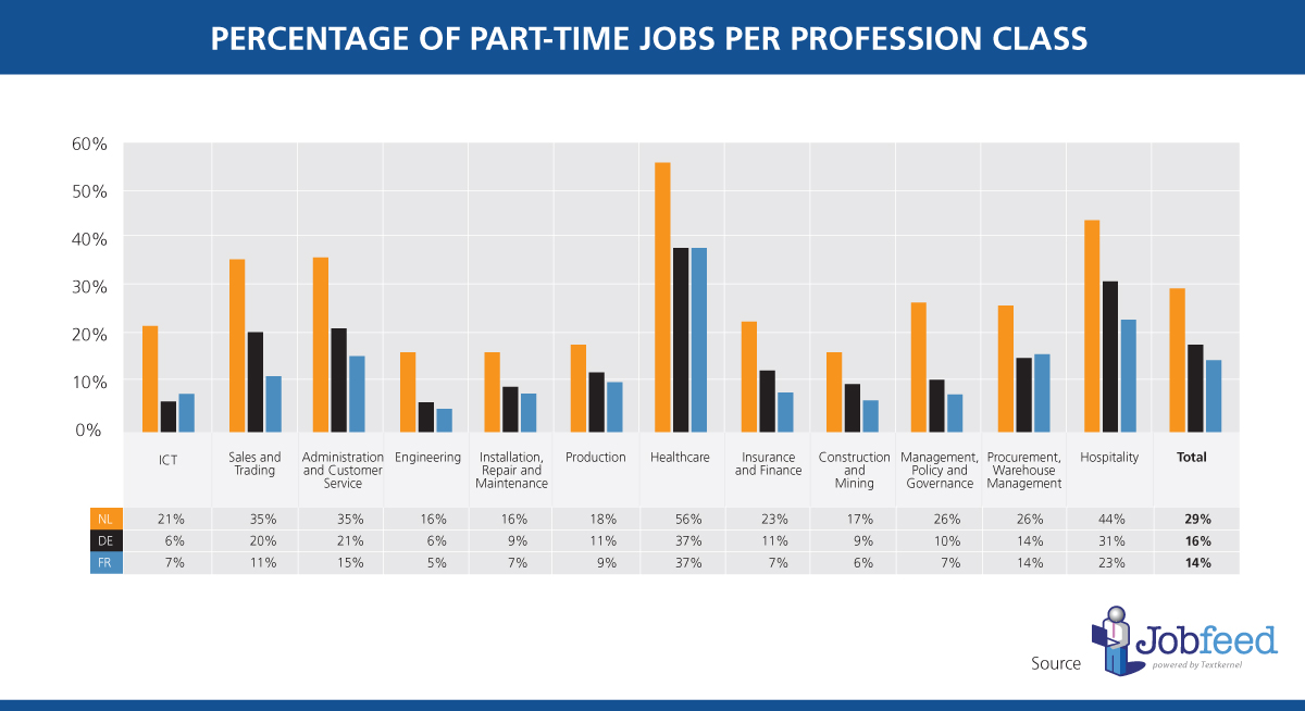 The percentage of online jobs posted between 1 January and 30 April 2014 that offer (the opportunity for) part time employment (≤32 hours a week), of the largest profession classes in Germany, France and the Netherlands. Source: Jobfeed