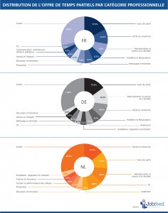 Les 10 catégories professionnelles offrant le plus de travail à temps partiel entre le 1er janvier et le 30 avril 2014 en France, en Allemagne, et aux Pays-Bas. Source:Jobfeed