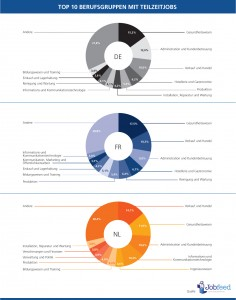 Die Top 10 Berufsgruppen mit den meisten Teilzeitstellen, veröffentlicht zwischen dem 1. Januar 2014 und dem 30. April 2014 in Deutschland, den Niederlanden und Frankreich. Quelle: Jobfeed