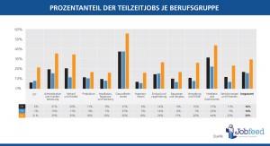 Prozentanteile der veröffentlichten Stellenangebote zwischen dem 1. Januar 2014 und dem 30. April 2014, die die (Möglichkeit) in Teilzeit (unter 32 Stunden pro Woche) zu arbeiten bieten, aufgeteilt auf die größten Berufsgruppen in Deutschland, den Niederlanden und Frankreich. Quelle: Jobfeed