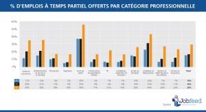 Le pourcentage des offres d'emploi en ligne entre le 1er Janvier et le 30 Avril 2014 qui offraient la possibilité d'un temps partiel (≤32 heures par semaines) parmi les catégories professionnelles majeures en France, en Allemagne et aux Pays-Bas