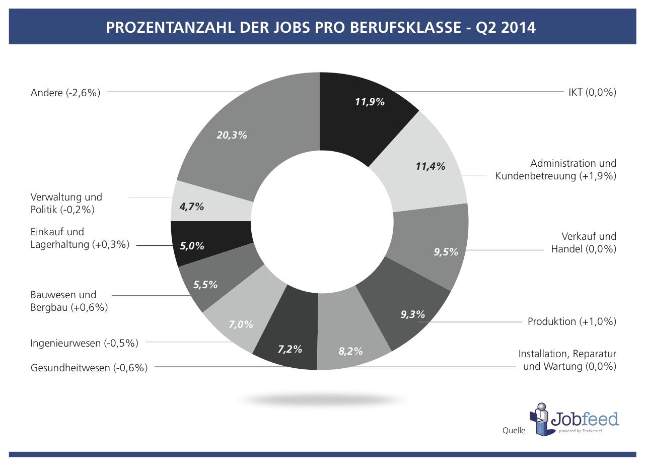 Prozentanzahl der Jobs je Berufsgruppe in Deutschland im 2. Quartal 2014 Quelle: Jobfeed Berufklassen Q2 2014