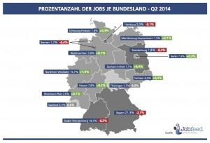 Prozentanzahl der Jobs je Bundesland im 2. Quartal 2014 Quelle: Jobfeed Bundesländer Q2 2014