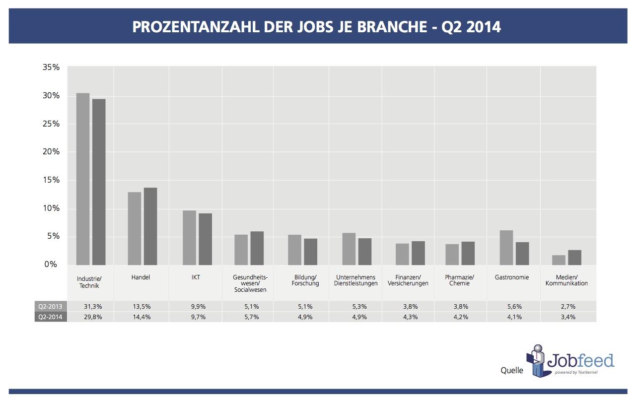 Prozentanzahl der Jobs je Branche in Deutschland im 2. Quartal 2014 Quelle: Jobfeed Branchen Q2 2014