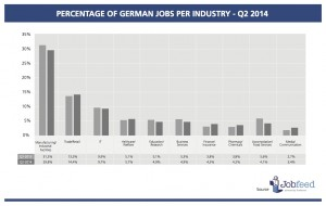 Percentage of jobs by industry in Germany over the second quarter of 2014 Source: Jobfeed Industry Q2 2014