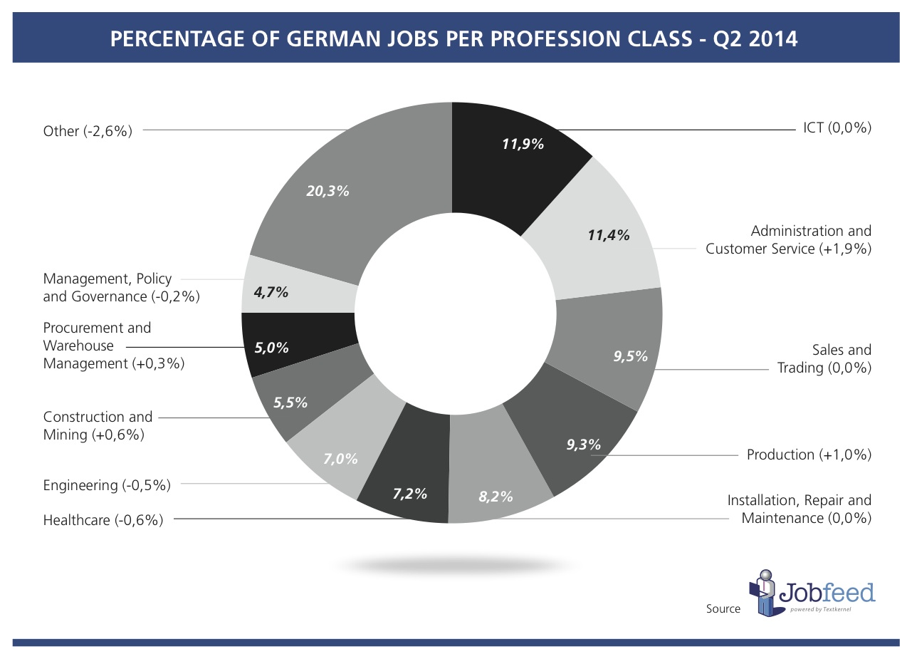 Percentage of jobs by profession class in Germany over the second quarter of 2014 Source: Jobfeed Profession Classes Q2 2014
