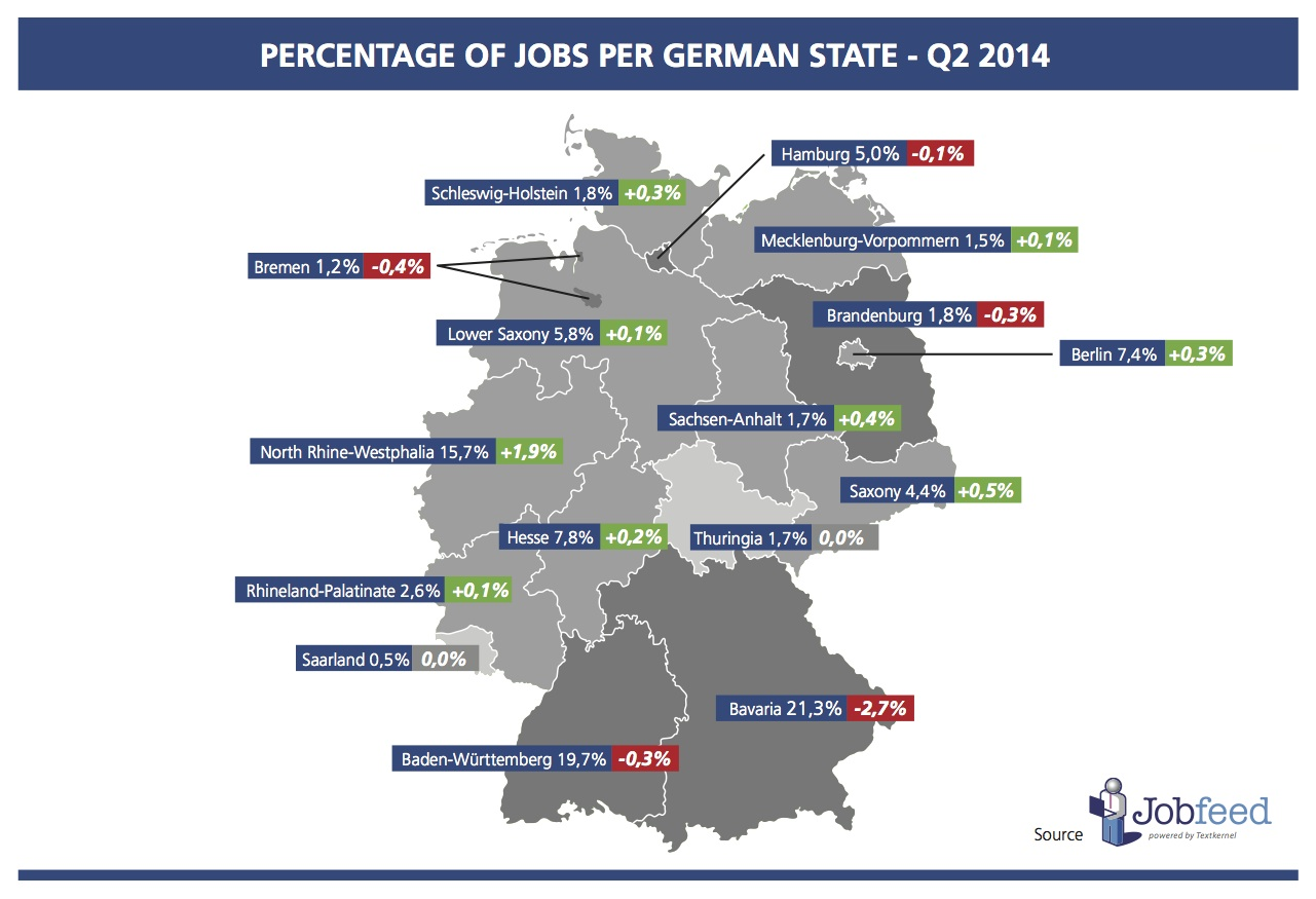 Percentage of jobs by state in Germany over the second quarter of 2014 Source: Jobfeed States Q2 2014