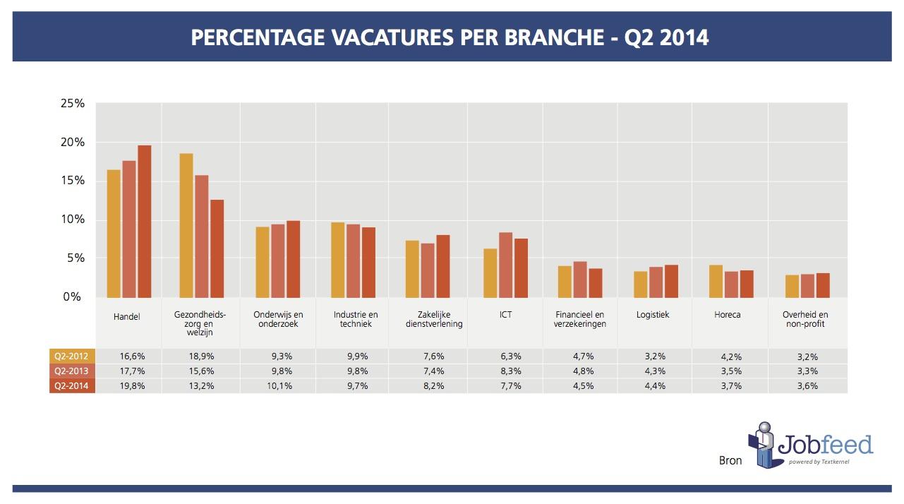 Percentage vacatures per branche over het tweede kwartaal van 2012, 2013 en 2014. Bron: Jobfeed Branches Q2 2014