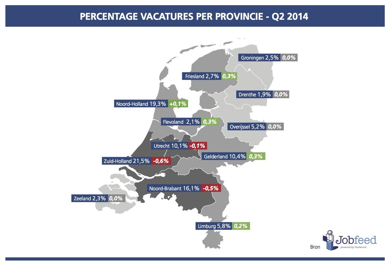 Percentage vacatures per provincie over het tweede kwartaal van 2014 (vergeleken met Q2 2013). Bron: Jobfeed Provincies Q2 2014