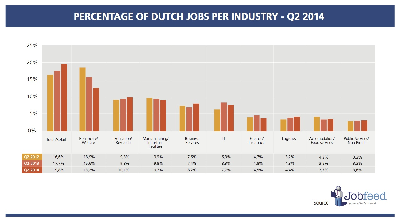 Percentage of jobs per industry in the second quarter of 2012, 2013 and 2014. Source: Jobfeed Industries Q2 2014